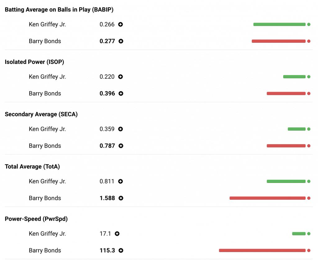 Ken Griffey Jr. vs Barry Bonds Comparison